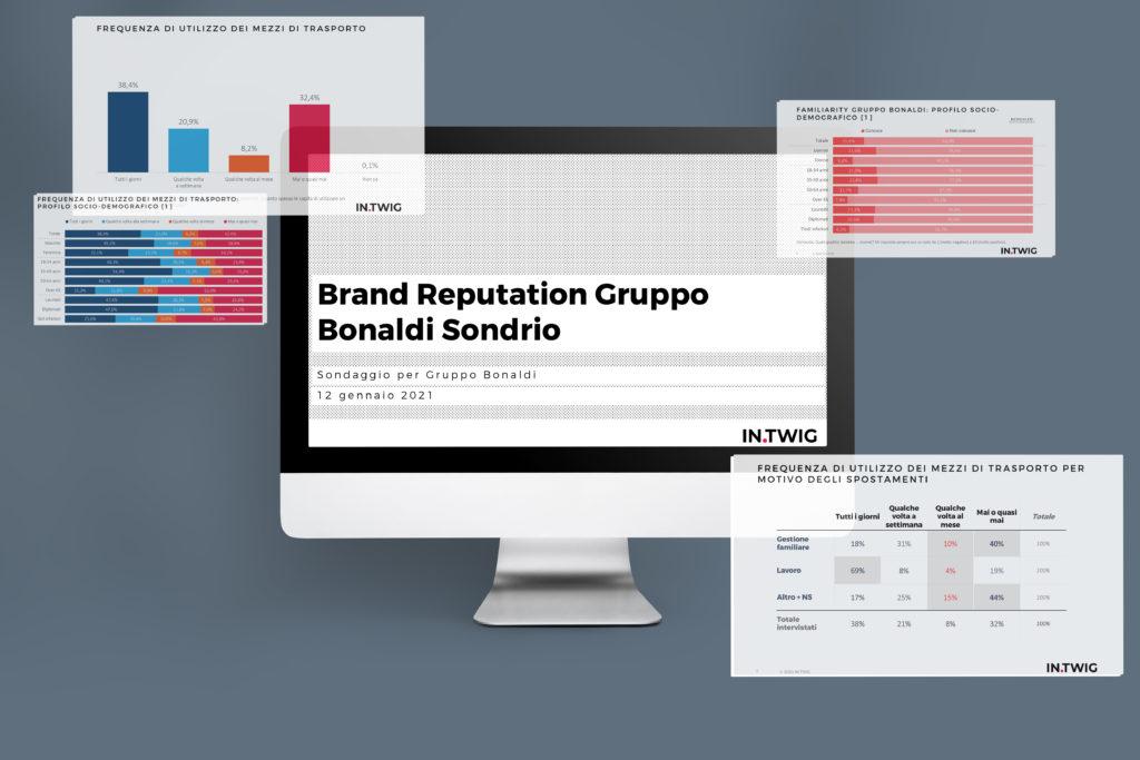 Monitorare la brand reputation